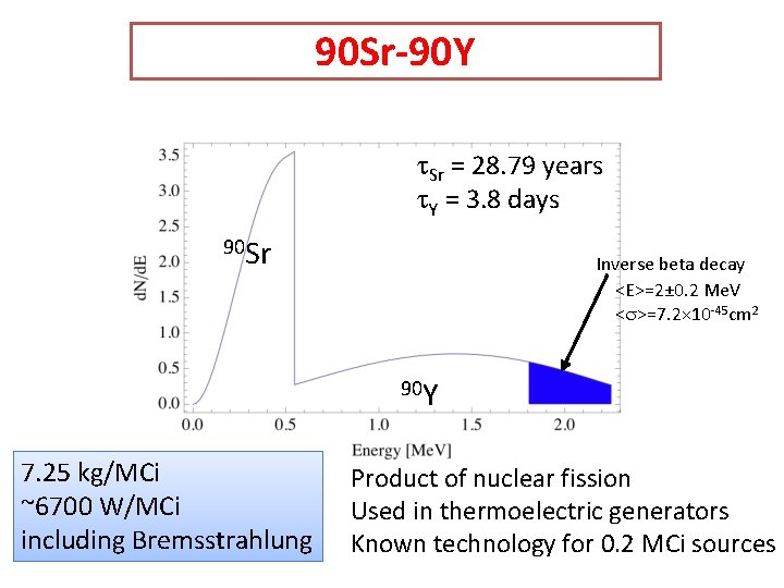 90 Sr-90 Y t. Sr = 28. 79 years t. Y = 3. 8