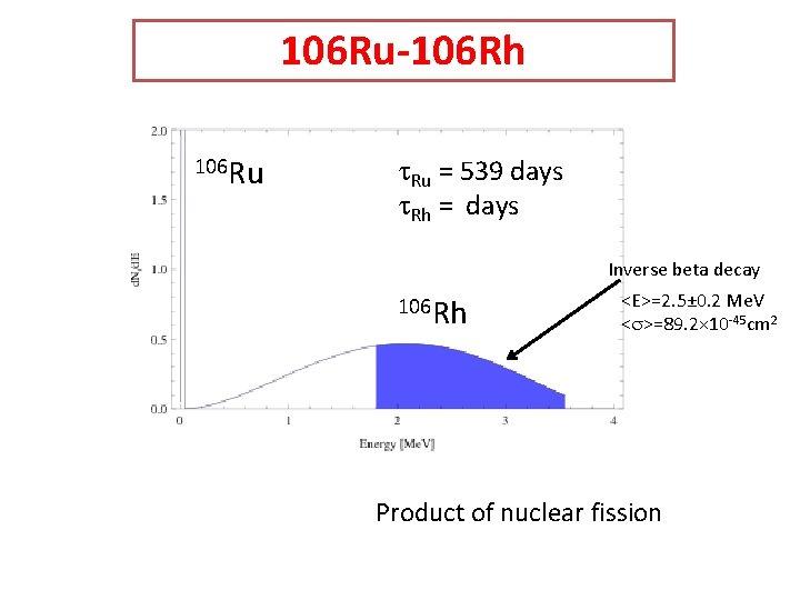 106 Ru-106 Rh 106 Ru t. Ru = 539 days t. Rh = days