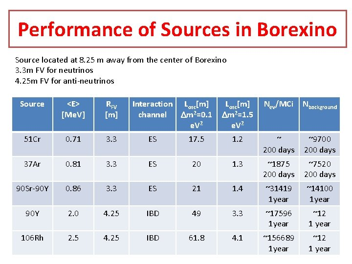 Performance of Sources in Borexino Source located at 8. 25 m away from the