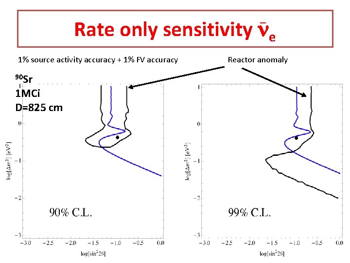 _ Rate only sensitivity ne 1% source activity accuracy + 1% FV accuracy 90