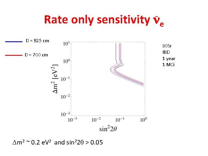 Rate only sensitivity ne _ D = 825 cm D = 700 cm Dm