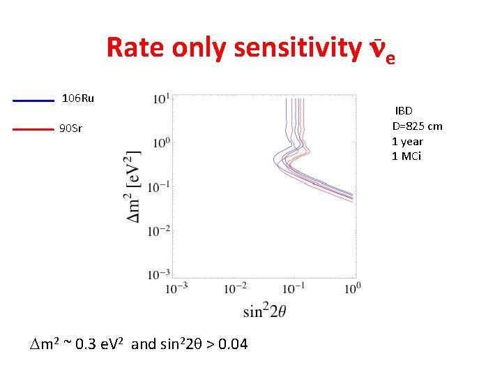 Rate only sensitivity ne _ 106 Ru 90 Sr Dm 2 ~ 0. 3