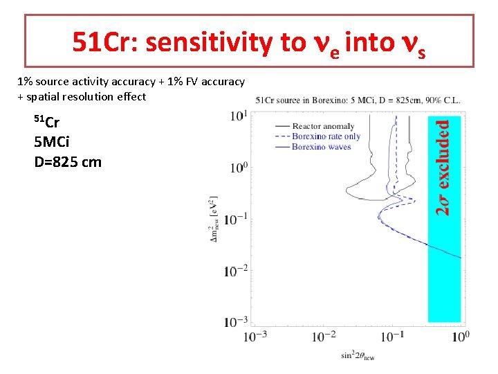 51 Cr: sensitivity to ne into ns 1% source activity accuracy + 1% FV