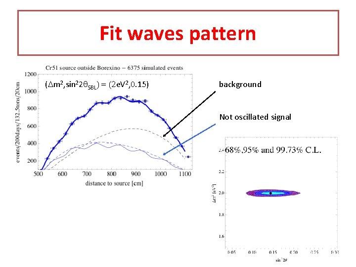 Fit waves pattern (Dm 2, sin 22 q. SBL) = (2 e. V 2,