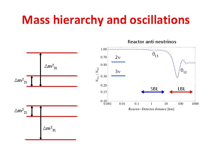 Mass hierarchy and oscillations Reactor anti-neutrinos 2 n Dm 231 q 13 q 12