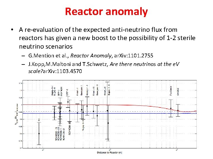 Reactor anomaly • A re-evaluation of the expected anti-neutrino flux from reactors has given