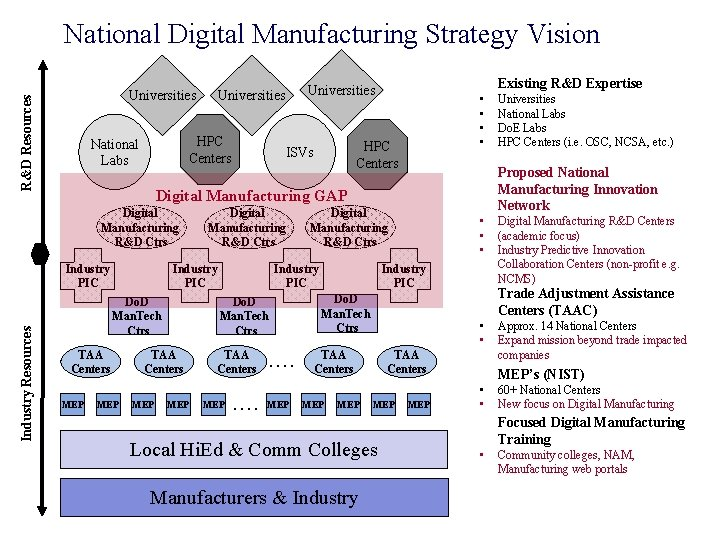 National Digital Manufacturing Strategy Vision R&D Resources Universities HPC Centers National Labs Existing R&D