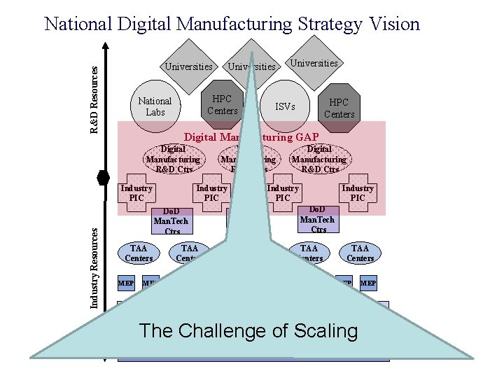 National Digital Manufacturing Strategy Vision R&D Resources Universities HPC Centers National Labs Universities HPC