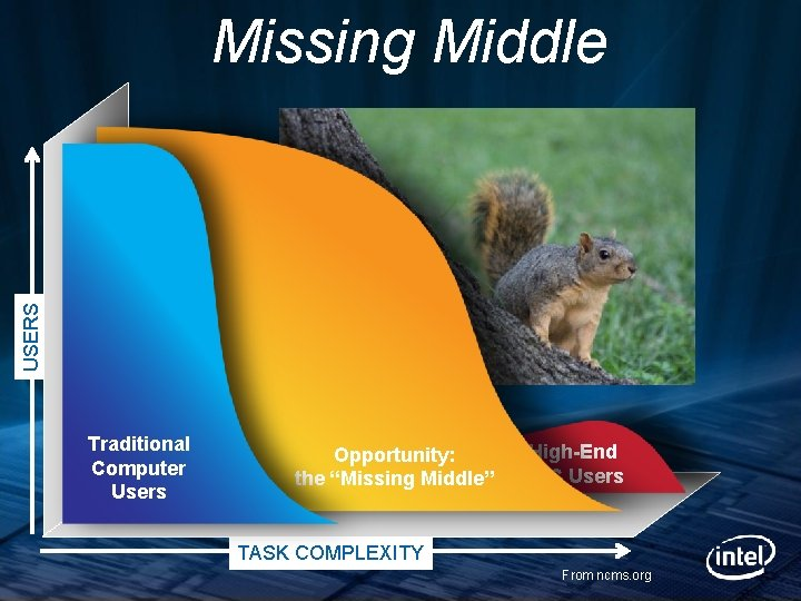 """USERS Missing Middle Traditional Computer Users Opportunity: the """"Missing Middle"""" High-End HPC Users TASK"""