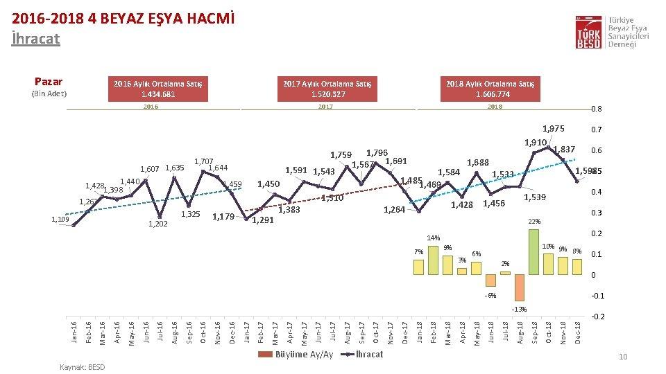 2016 -2018 4 BEYAZ EŞYA HACMİ İhracat Pazar 2016 Aylık Ortalama Satış 1. 434.
