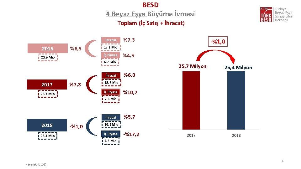 BESD 4 Beyaz Eşya Büyüme İvmesi Toplam (İç Satış + İhracat) İhracat 2016 %6,