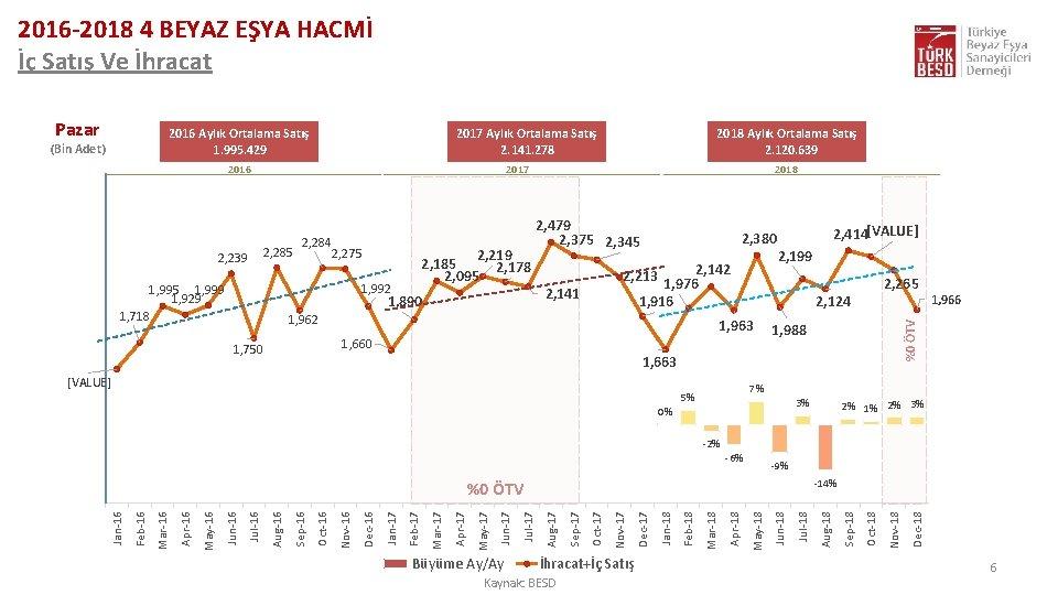 2016 -2018 4 BEYAZ EŞYA HACMİ İç Satış Ve İhracat Pazar 2016 Aylık Ortalama