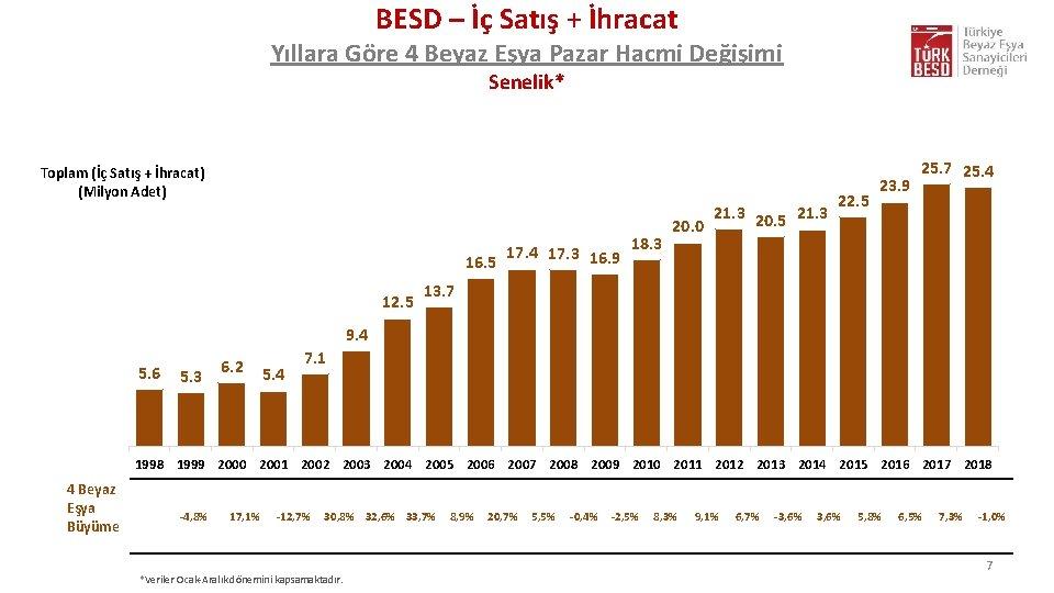 BESD – İç Satış + İhracat Yıllara Göre 4 Beyaz Eşya Pazar Hacmi Değişimi