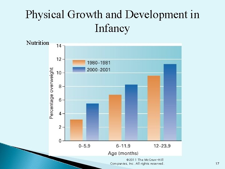 Physical Growth and Development in Infancy Nutrition © 2011 The Mc. Graw-Hill Companies, Inc.