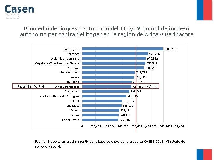 Promedio del ingreso autónomo del III y IV quintil de ingreso autónomo per cápita