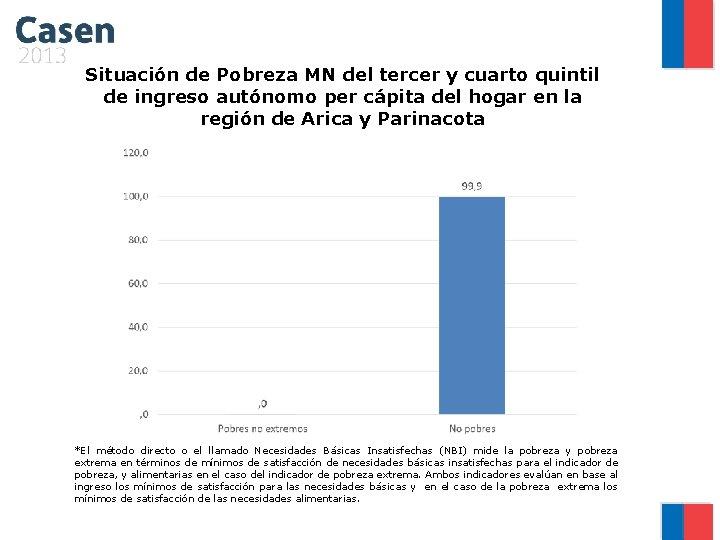 Situación de Pobreza MN del tercer y cuarto quintil de ingreso autónomo per cápita
