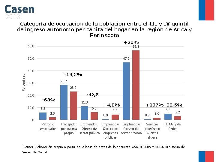 Categoría de ocupación de la población entre el III y IV quintil de ingreso