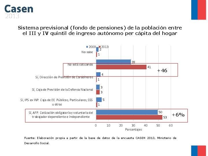 Sistema previsional (fondo de pensiones) de la población entre el III y IV quintil