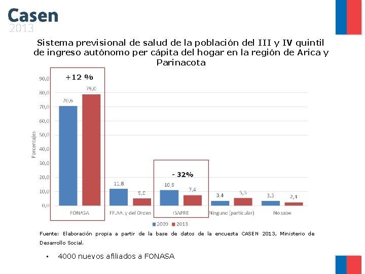 Sistema previsional de salud de la población del III y IV quintil de ingreso