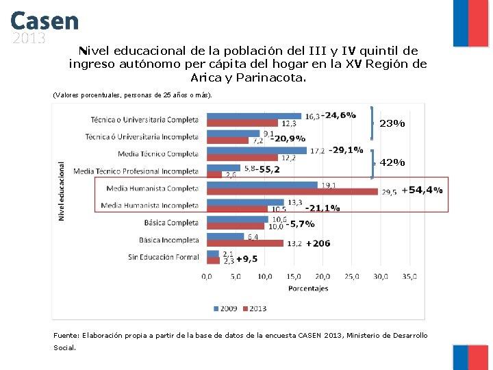 Nivel educacional de la población del III y IV quintil de ingreso autónomo per