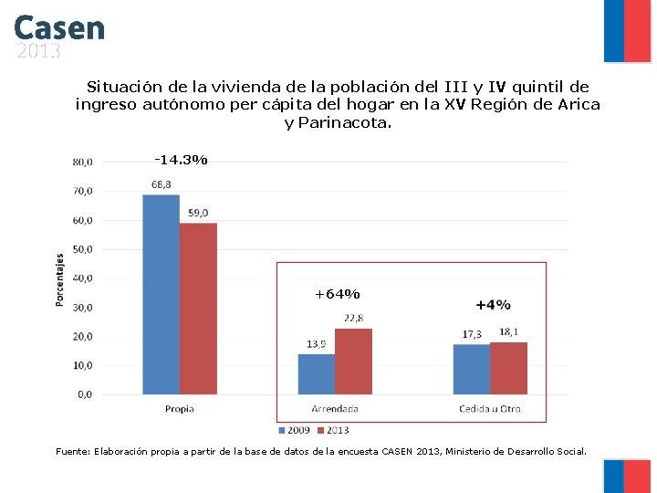 Situación de la vivienda de la población del III y IV quintil de ingreso