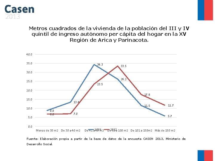 Metros cuadrados de la vivienda de la población del III y IV quintil de