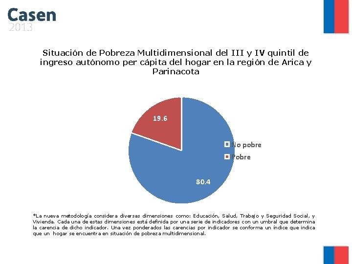 Situación de Pobreza Multidimensional del III y IV quintil de ingreso autónomo per cápita