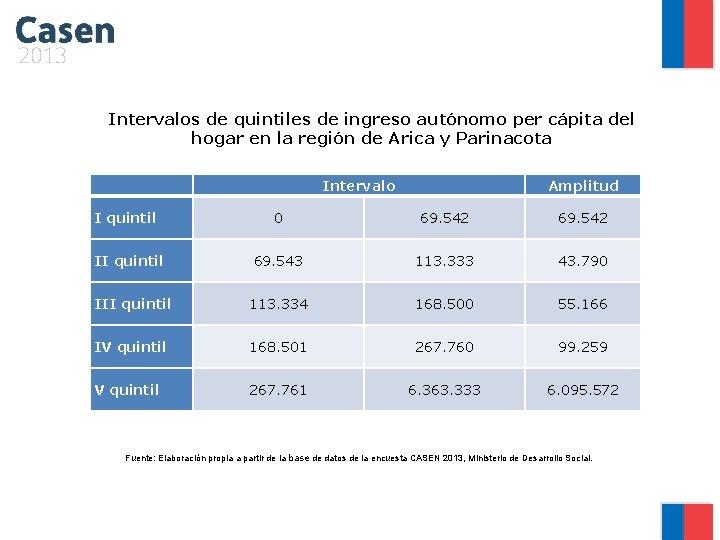 Intervalos de quintiles de ingreso autónomo per cápita del hogar en la región de