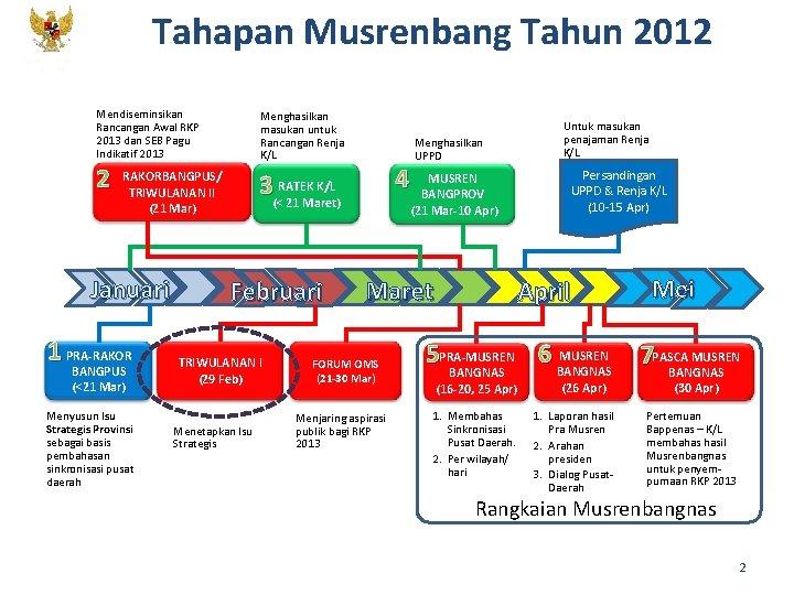Tahapan Musrenbang Tahun 2012 KEMENTERIAN PPN/ BAPPENAS Mendiseminsikan Rancangan Awal RKP 2013 dan SEB