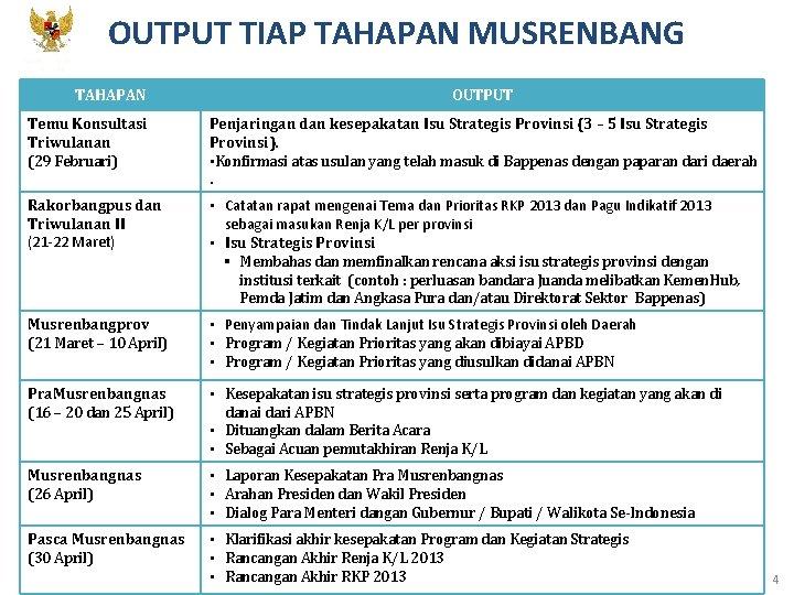 OUTPUT TIAP TAHAPAN MUSRENBANG KEMENTERIAN PPN/ BAPPENAS TAHAPAN OUTPUT Temu Konsultasi Triwulanan (29 Februari)