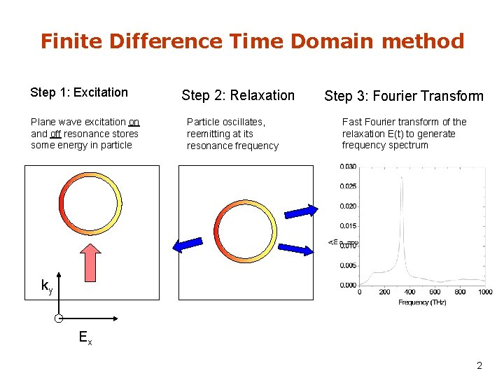 Finite Difference Time Domain method Step 1: Excitation Plane wave excitation on and off