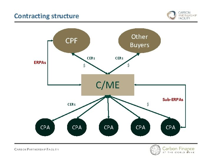 Contracting structure Other Buyers CPF CERs ERPAs CERs $ $ C/ME CERs CPA CARBON
