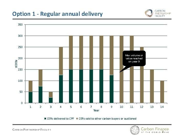 Option 1 - Regular annual delivery 350 300 t. CO 2 e 250 Max