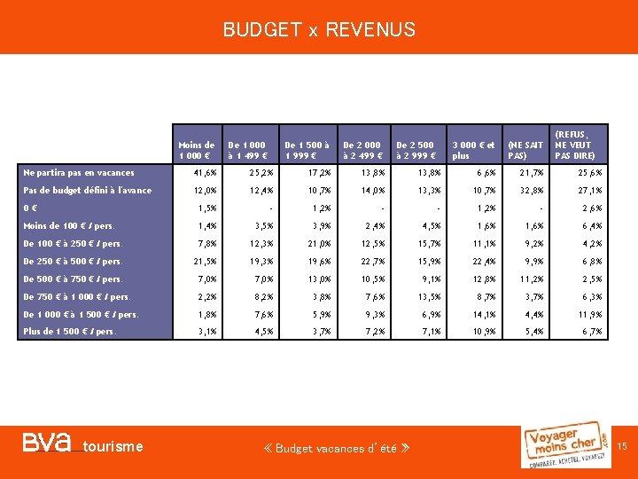 BUDGET x REVENUS Moins de 1 000 € De 1 000 à 1 499