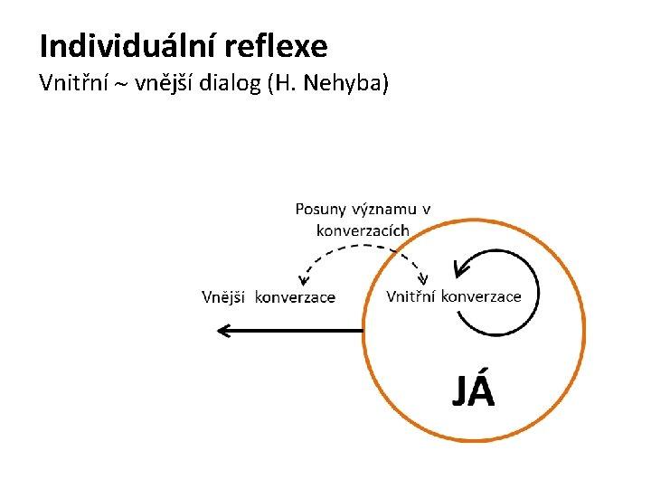 Individuální reflexe Vnitřní vnější dialog (H. Nehyba)