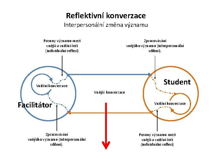 Reflektivní konverzace Interpersonální změna významu Posuny významu mezi vnější a vnitřní řečí (individuální reflexi)