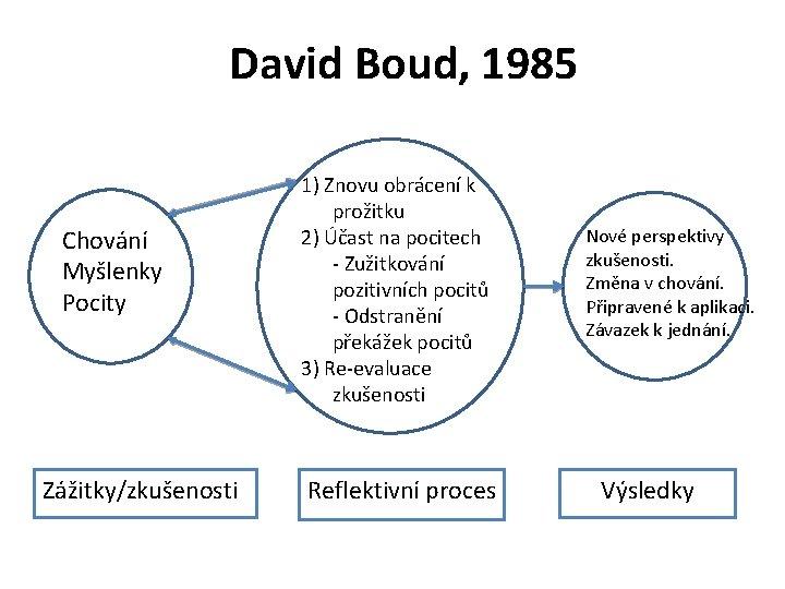 David Boud, 1985 Chování Myšlenky Pocity Zážitky/zkušenosti 1) Znovu obrácení k prožitku 2) Účast