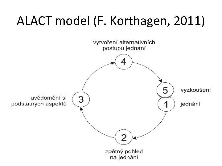 ALACT model (F. Korthagen, 2011)