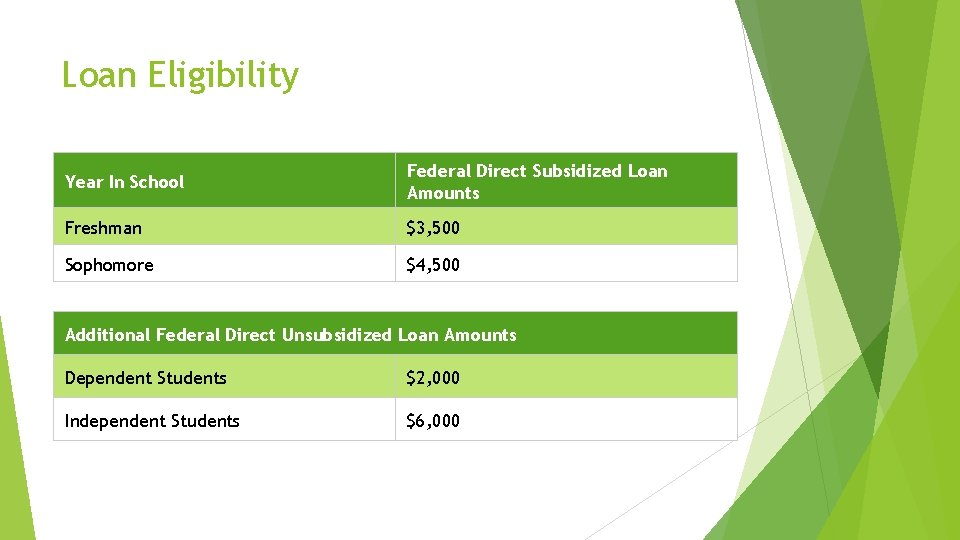 Loan Eligibility Year In School Federal Direct Subsidized Loan Amounts Freshman $3, 500 Sophomore