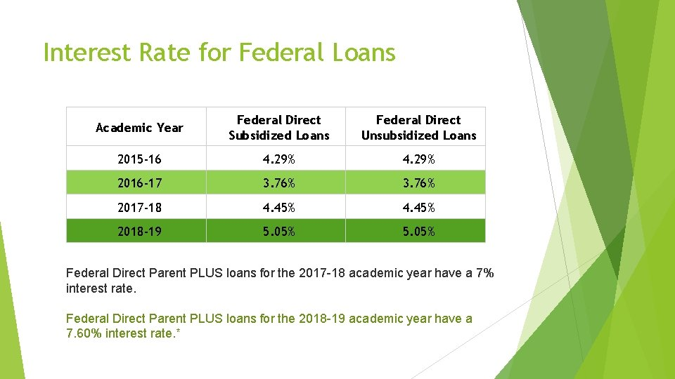 Interest Rate for Federal Loans Academic Year Federal Direct Subsidized Loans Federal Direct Unsubsidized