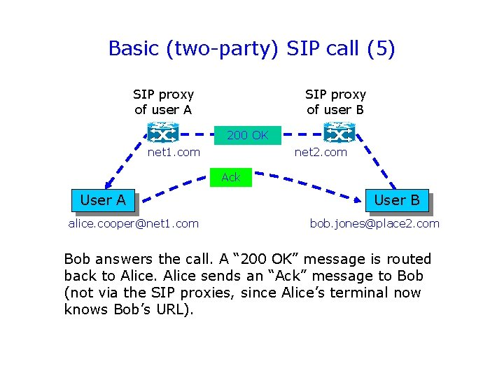 Basic (two-party) SIP call (5) SIP proxy of user A SIP proxy of user