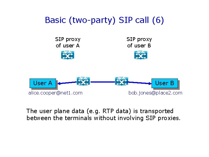 Basic (two-party) SIP call (6) SIP proxy of user A User A alice. cooper@net
