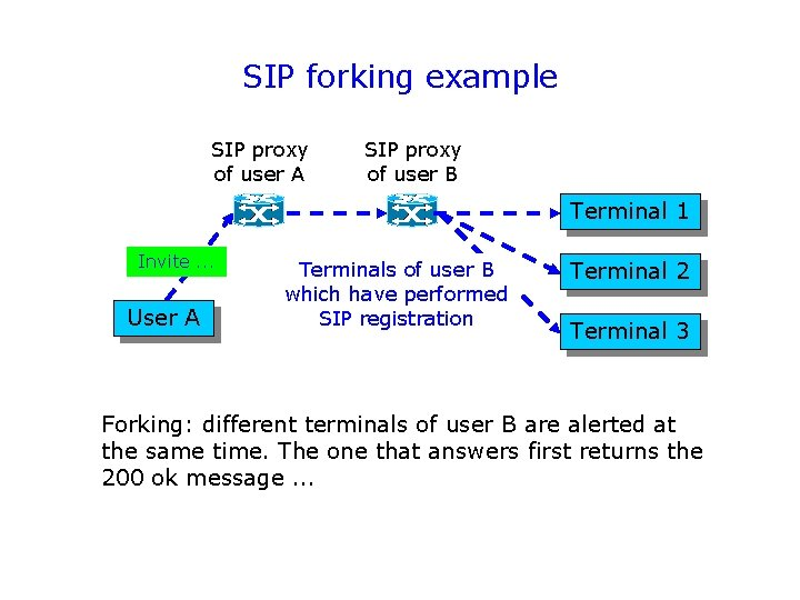 SIP forking example SIP proxy of user A SIP proxy of user B Terminal