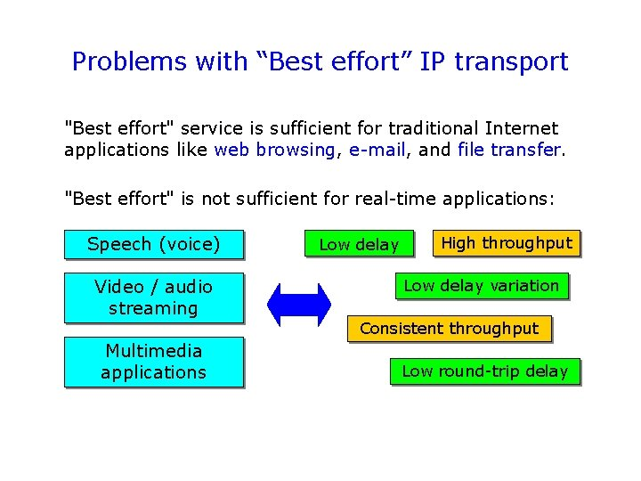 """Problems with """"Best effort"""" IP transport """"Best effort"""" service is sufficient for traditional Internet"""