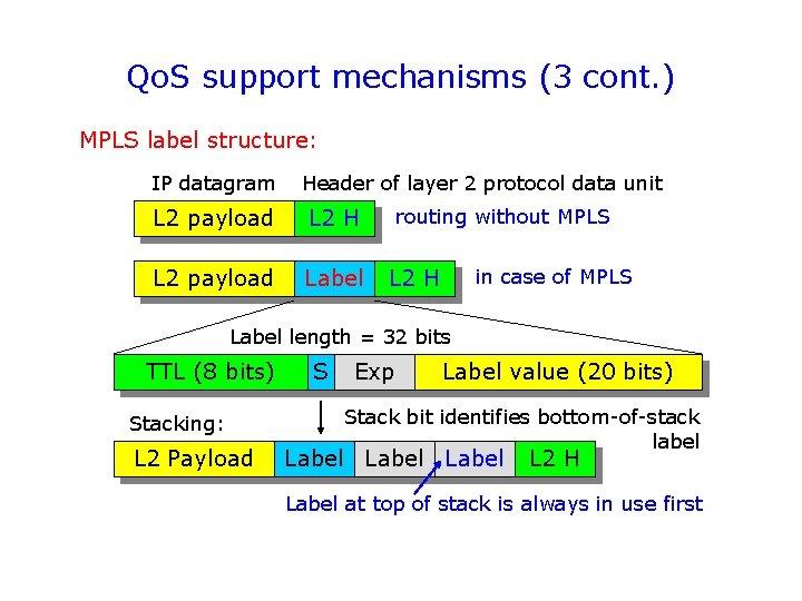 Qo. S support mechanisms (3 cont. ) MPLS label structure: IP datagram Header of