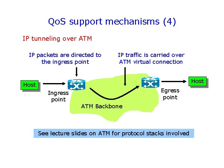Qo. S support mechanisms (4) IP tunneling over ATM IP packets are directed to