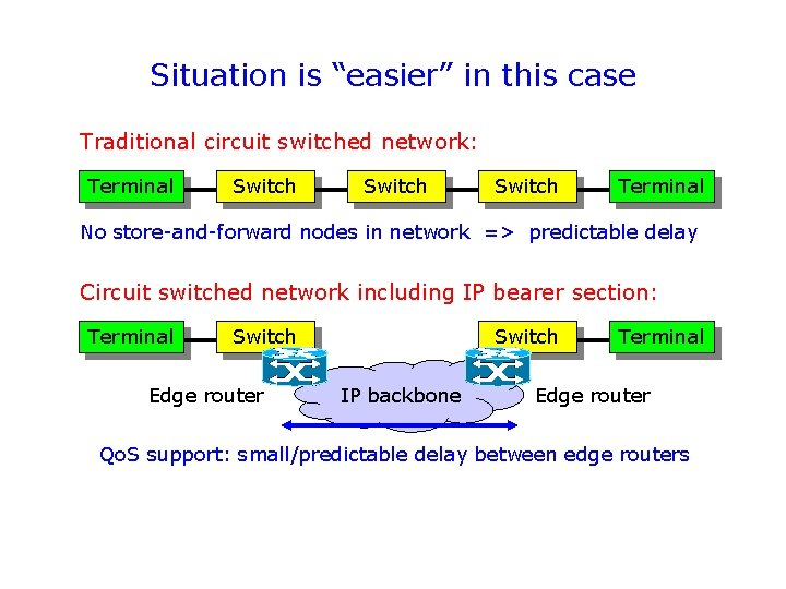 """Situation is """"easier"""" in this case Traditional circuit switched network: Terminal Switch Terminal No"""