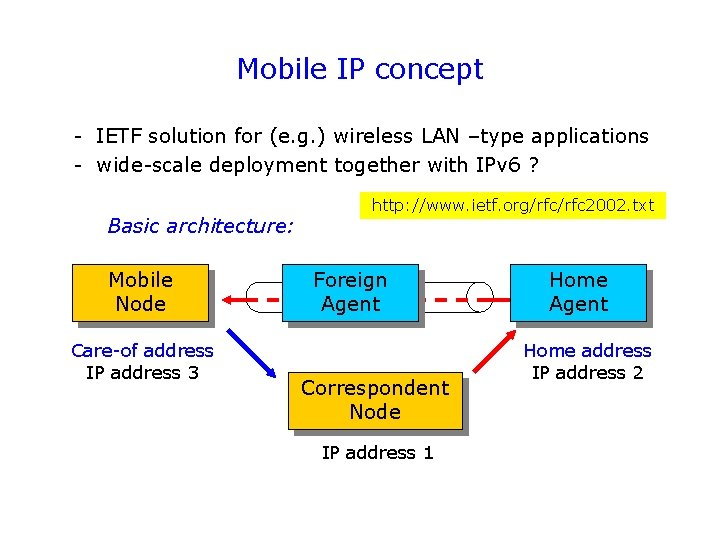 Mobile IP concept - IETF solution for (e. g. ) wireless LAN –type applications