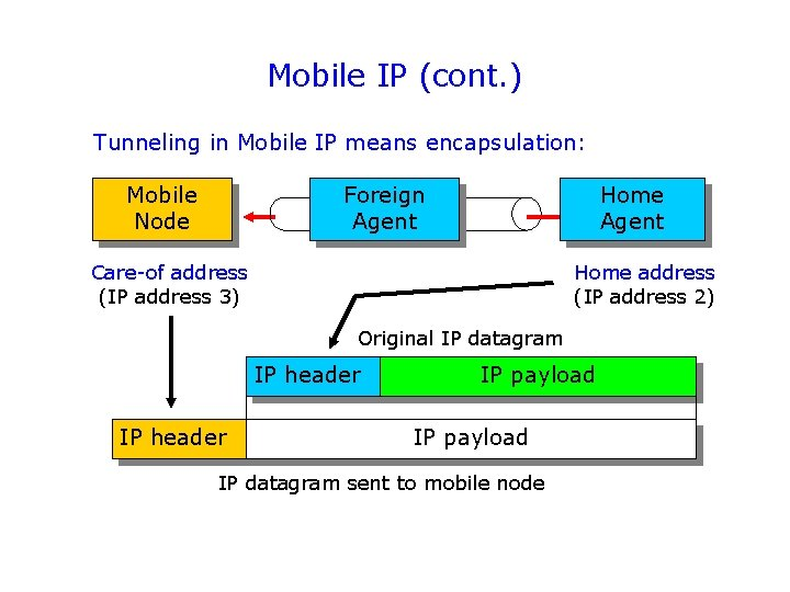 Mobile IP (cont. ) Tunneling in Mobile IP means encapsulation: Mobile Node Foreign Agent