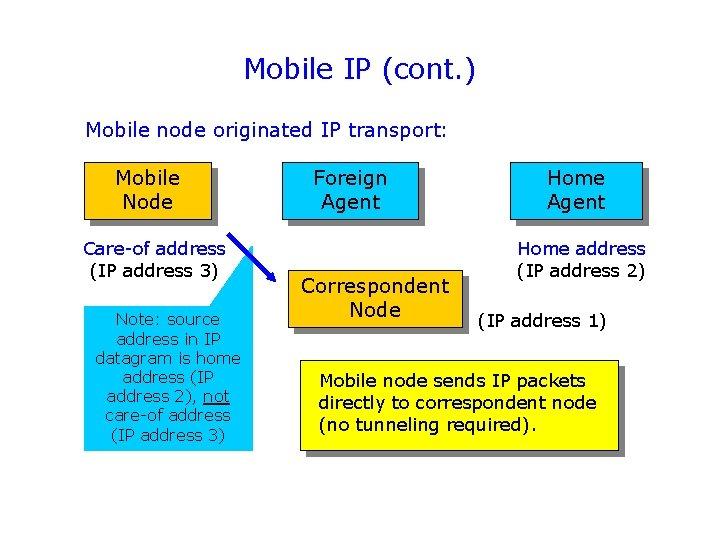 Mobile IP (cont. ) Mobile node originated IP transport: Mobile Node Care-of address (IP